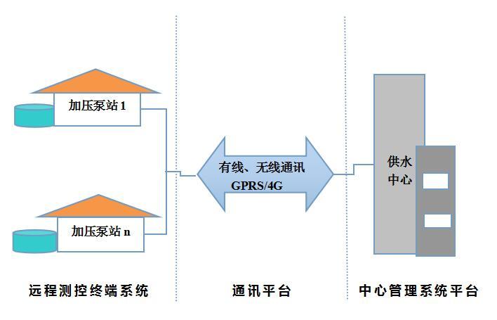 解决方案:小区二次加压泵站监控系统