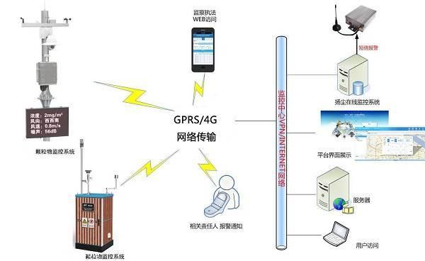 空气环境污染物监测系统,PM2.5监测